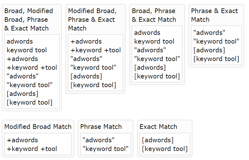Google Adwords Keyword Matching Types