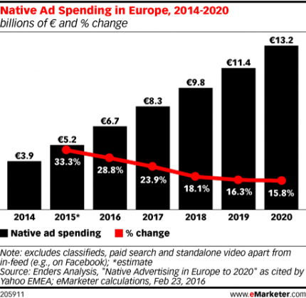 Native ad costs