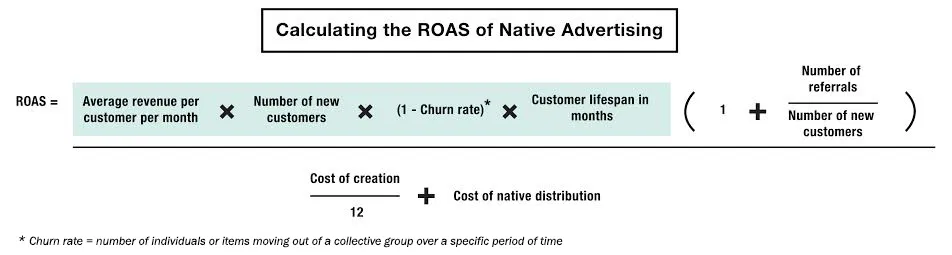 Calculation of native advertising ROAS
