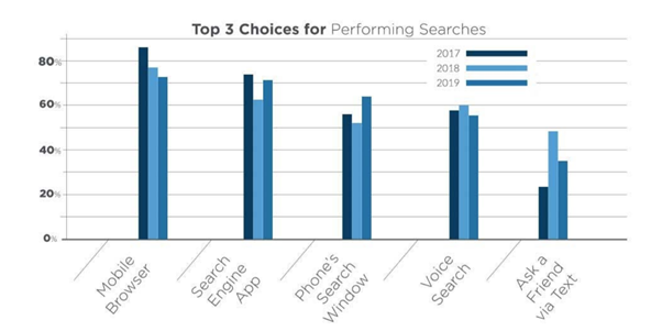 Voice search popularity on the mobile devices