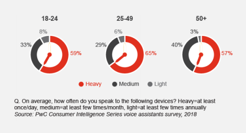 Voice search across different age groups