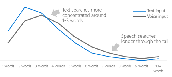 Average query length for voice search