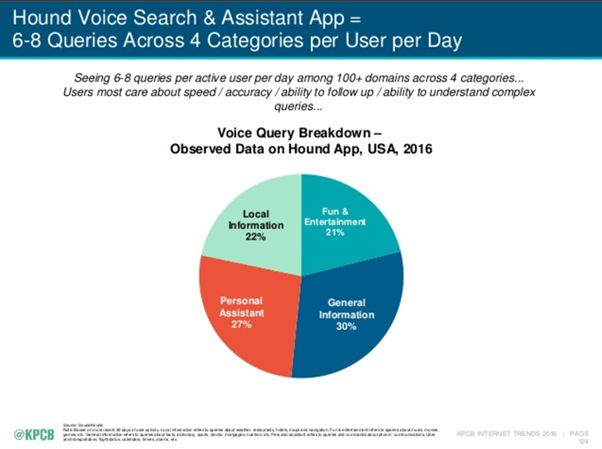 Local search popularity for voice queries