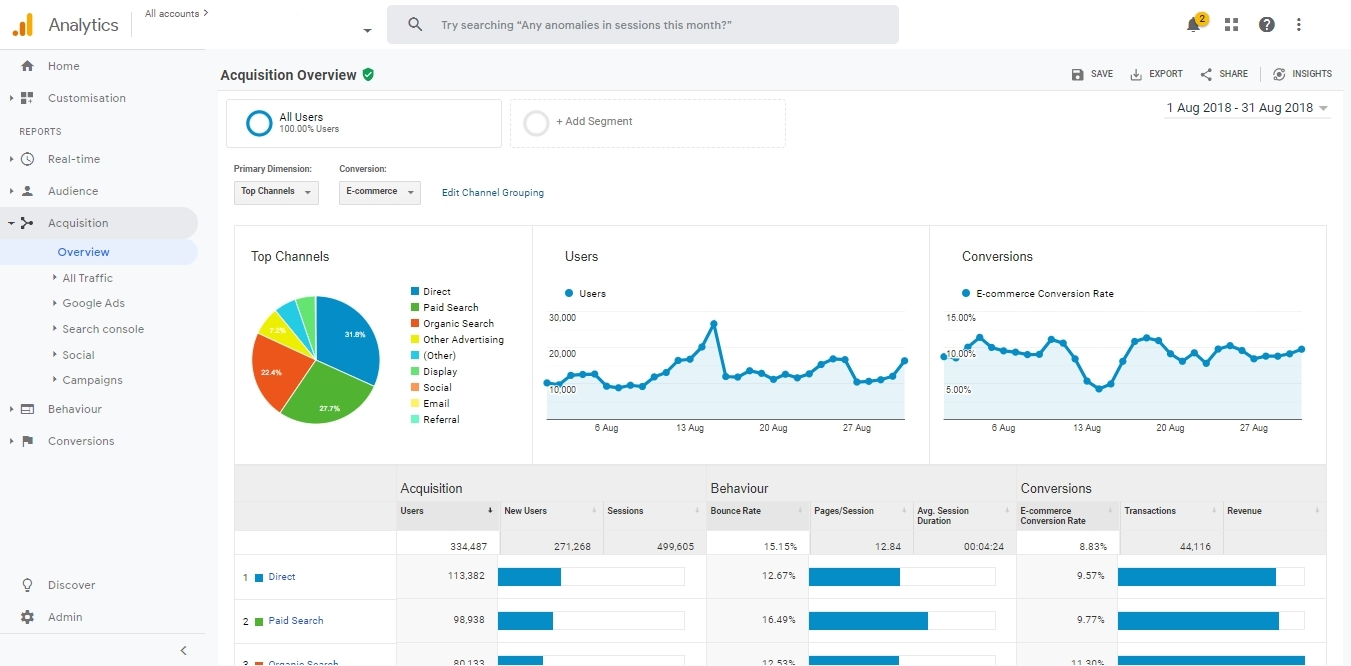 Google Analytics tools for a webmaster